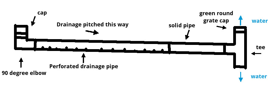 My drainage layout