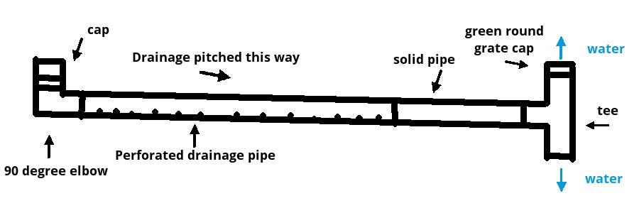 My drainage layout